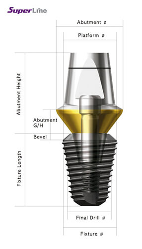 Cấu Tạo Implant Superline Mỹ